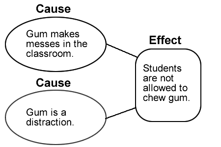 This is a graphic organizer representing the cause and effect text structure.