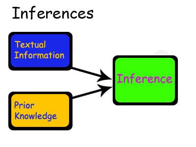 Ereading worksheets inference