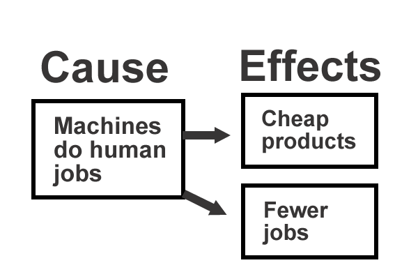 This is a graphic organizer showing an example of a paragraph organized using the cause and effect text structure. On the left under the Cause heading is a statement that says Machines do human jobs. On the right side their are two boxes under the Effects heading. These effects are that Products are cheaper and Fewer jobs.