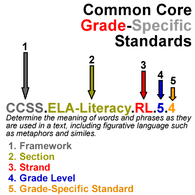 Understanding Grade-Specific Common Core State Standards