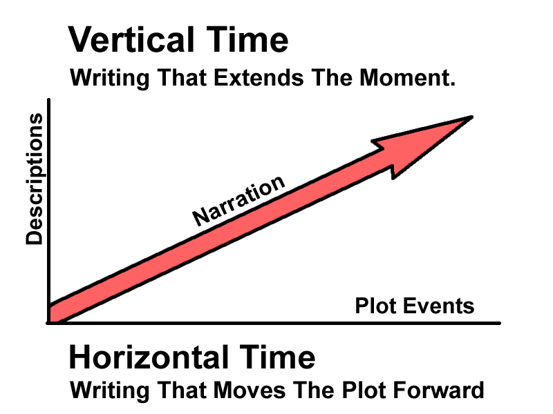 Graphic of Vertical Time in a Narrative