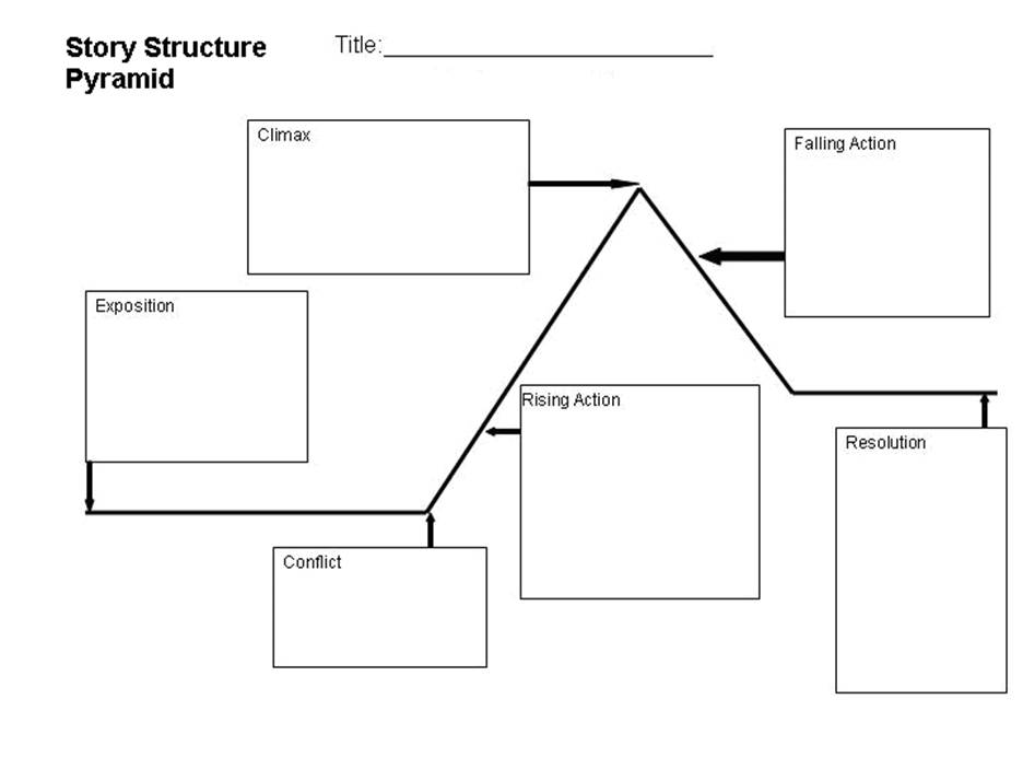 Story structure graphic organizer for Story pyramid template