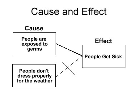Cause and Effect Text Structure Graphic Organizer
