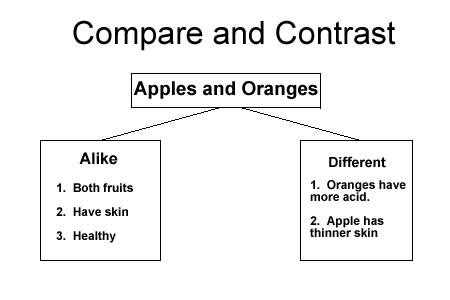 apples and oranges compare and contrast Below is an essay on compare and contrast: apples and oranges from anti essays, your source for research papers, essays, and term paper examples people often use the phrase comparing apples and oranges to explain the vast.